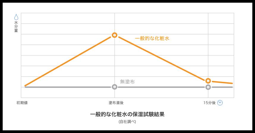 ビーグレンのQuSomeローション 特徴は最大17時間の保湿